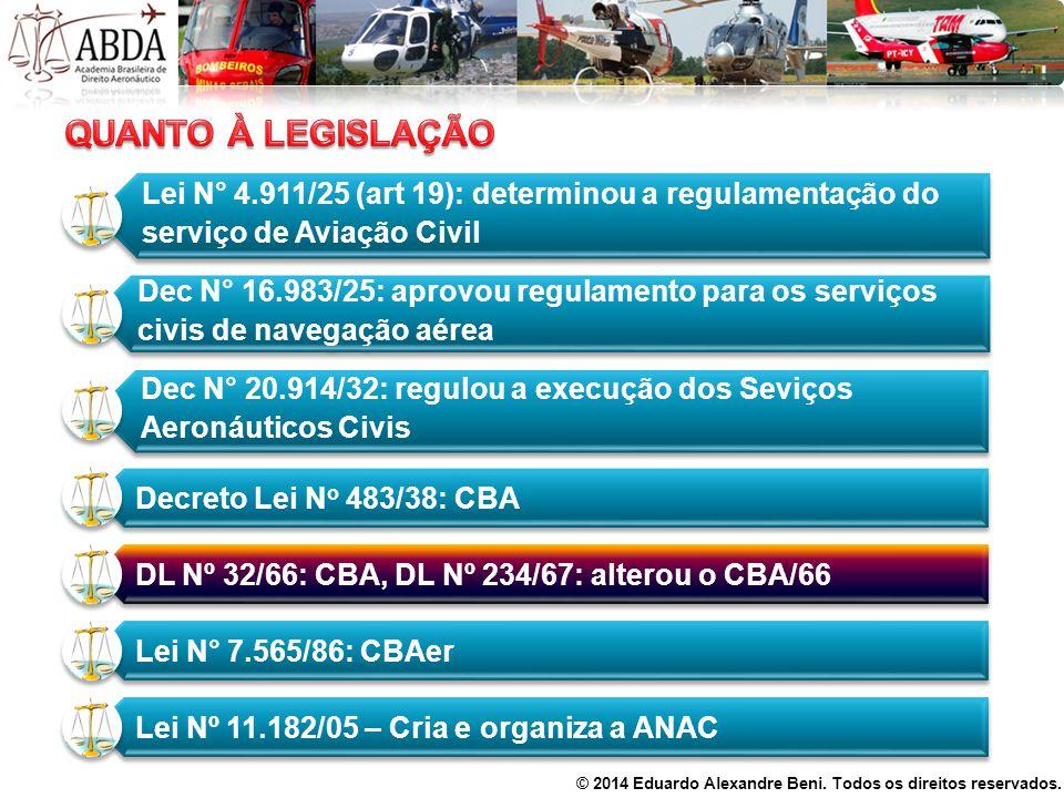 QUANTO À LEGISLAÇÃO Lei N° 4.911/25 (art 19): determinou a regulamentação do serviço de Aviação Civil.