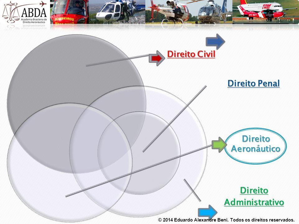 Direito Administrativo Direito Aeronáutico