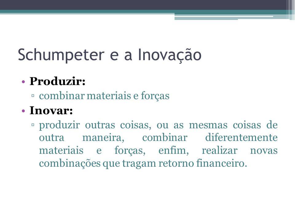 Schumpeter e a Inovação