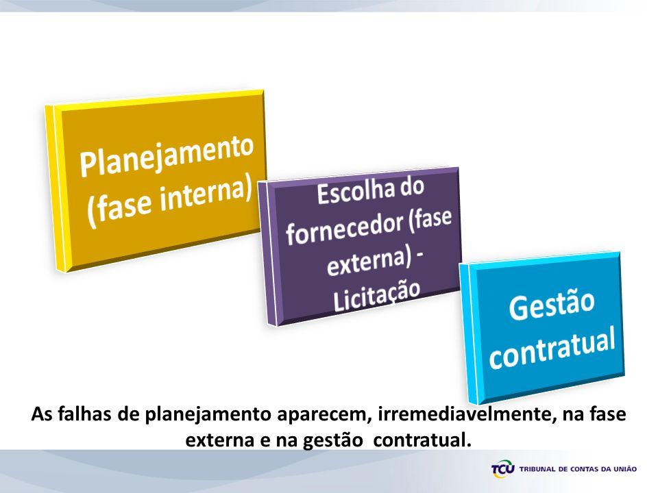 Planejamento (fase interna) Escolha do fornecedor (fase