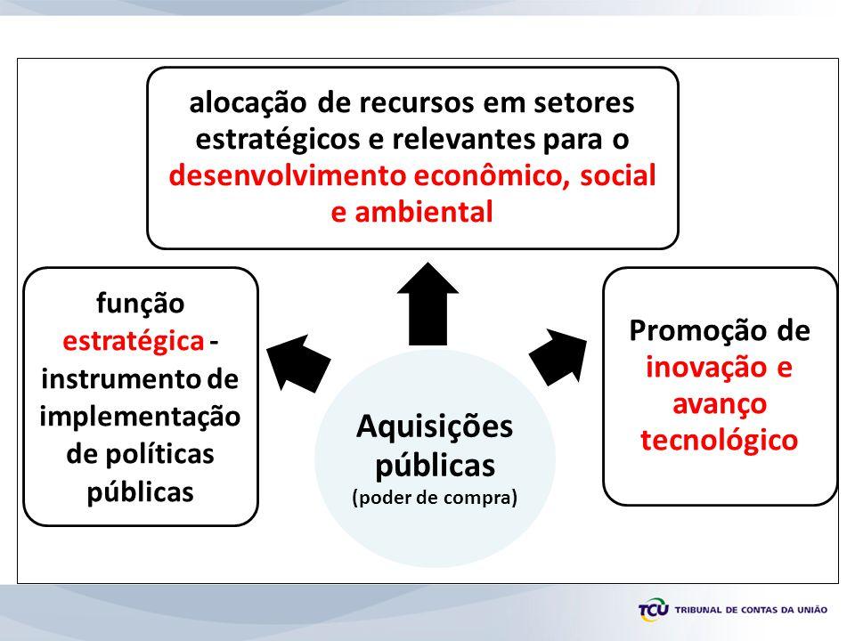 Aquisições públicas (poder de compra)