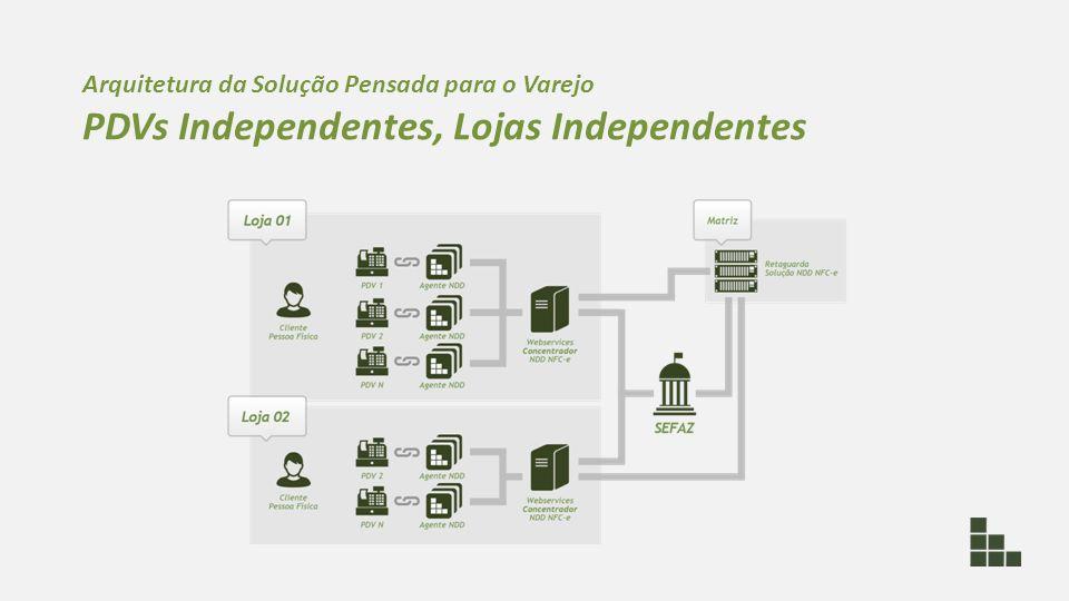 PDVs Independentes, Lojas Independentes