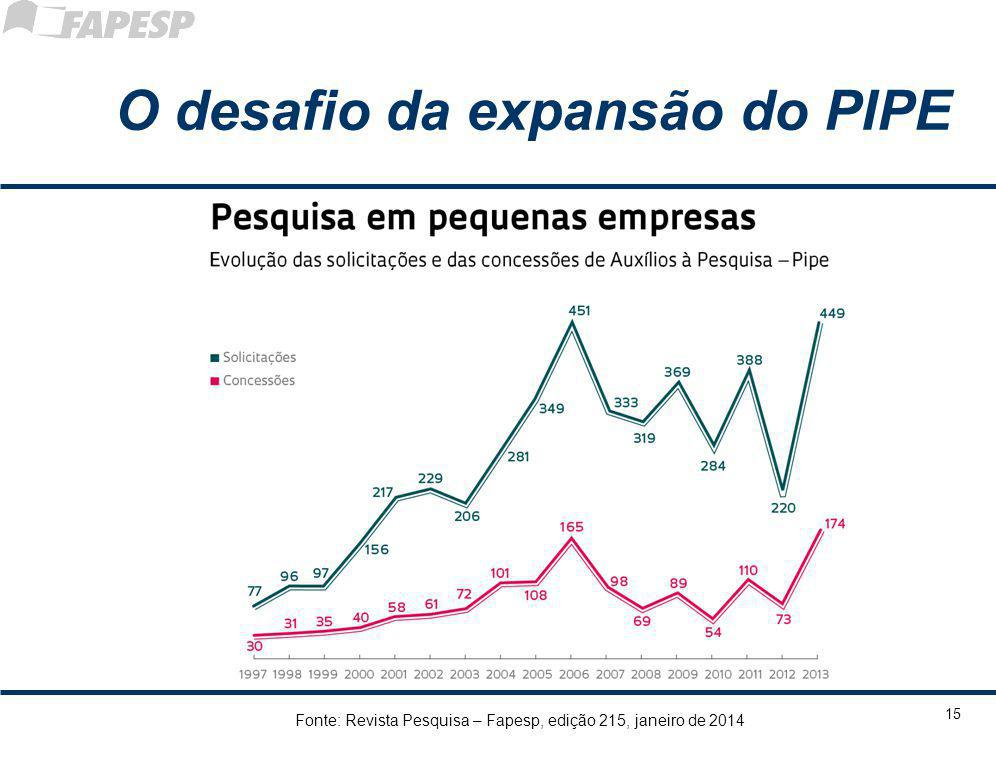O desafio da expansão do PIPE