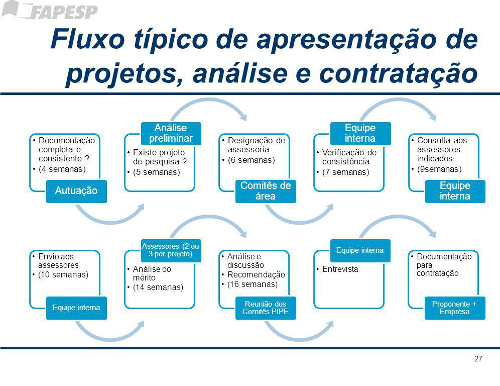 Fluxo típico de apresentação de projetos, análise e contratação