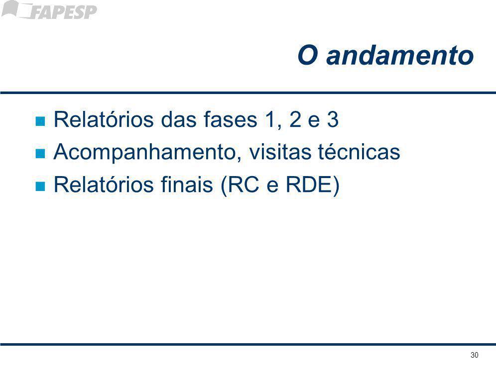 O andamento Relatórios das fases 1, 2 e 3