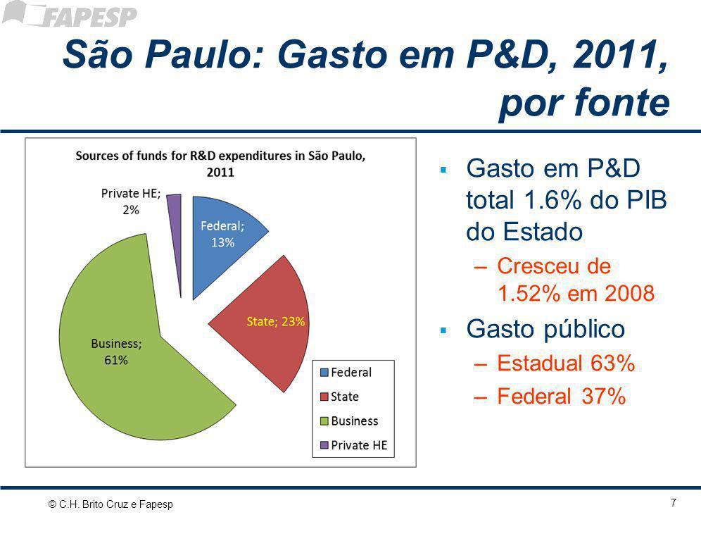 São Paulo: Gasto em P&D, 2011, por fonte