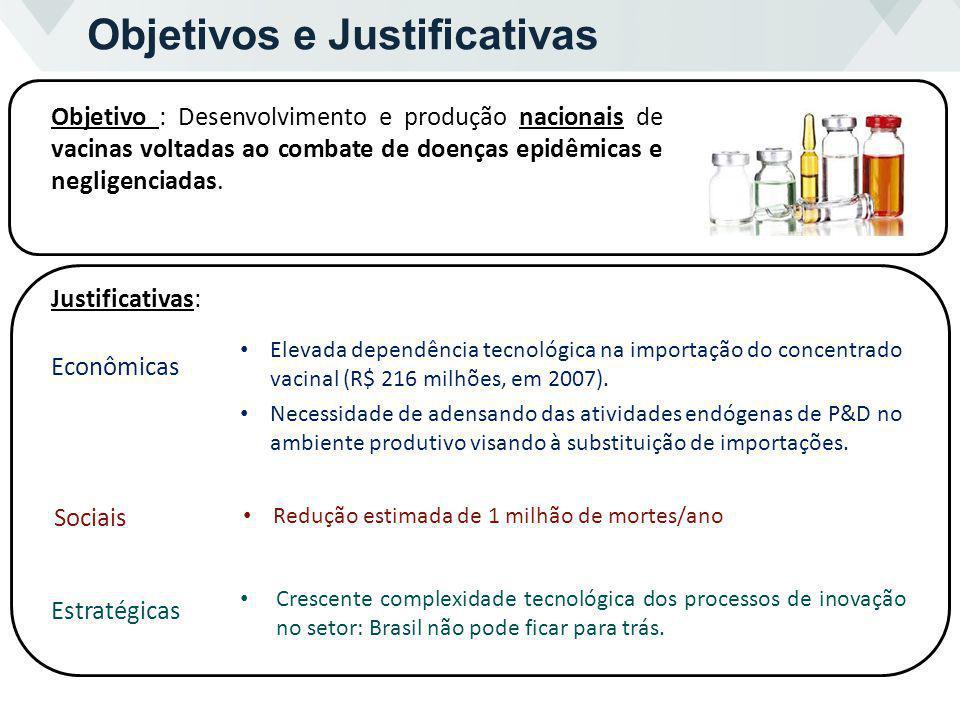 Objetivos e Justificativas