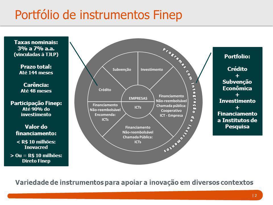 Portfólio de instrumentos Finep