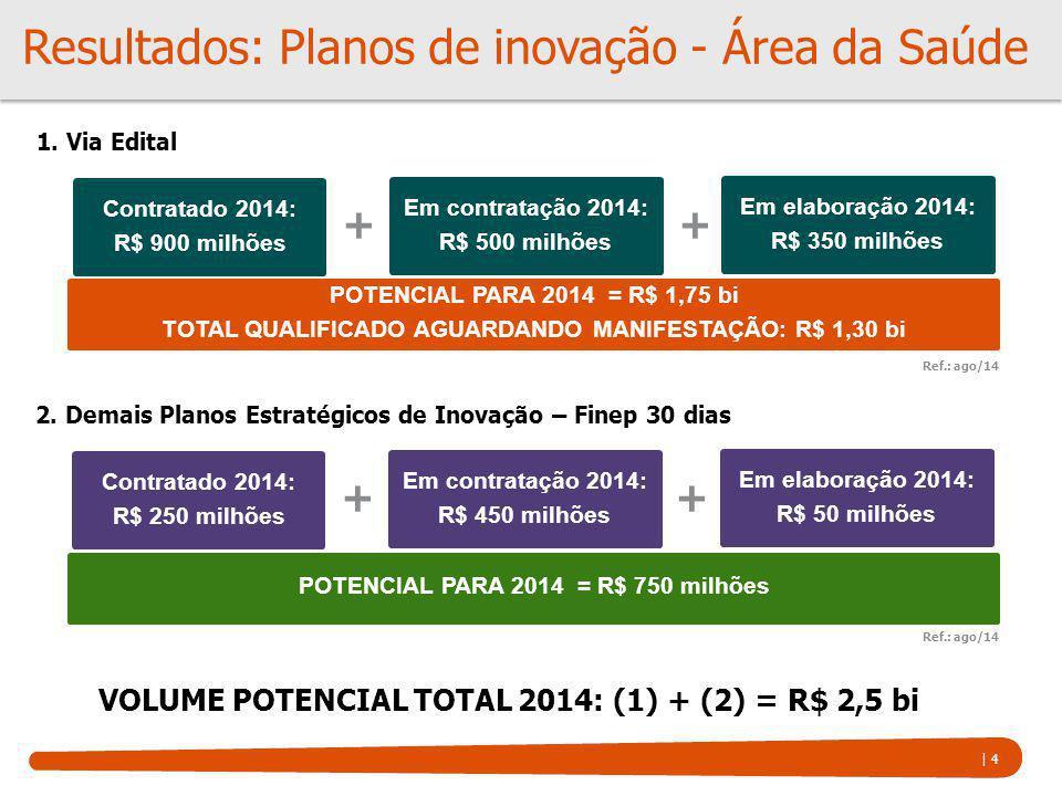 Resultados: Planos de inovação - Área da Saúde