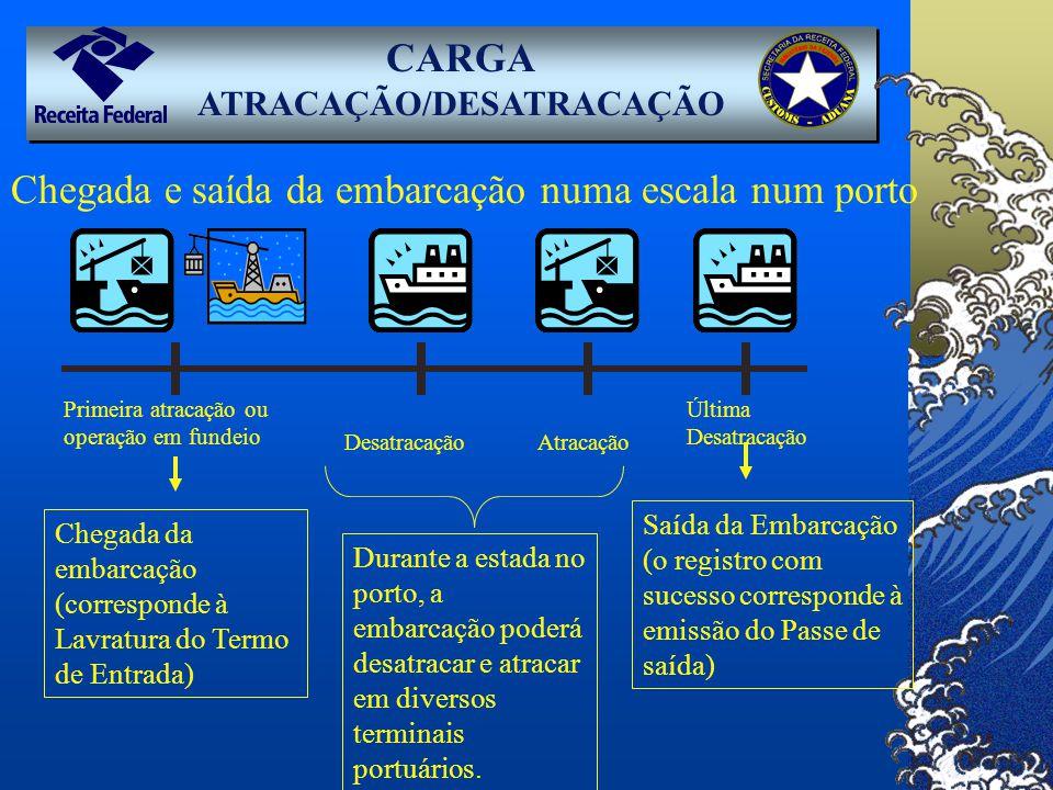 CARGA ATRACAÇÃO/DESATRACAÇÃO