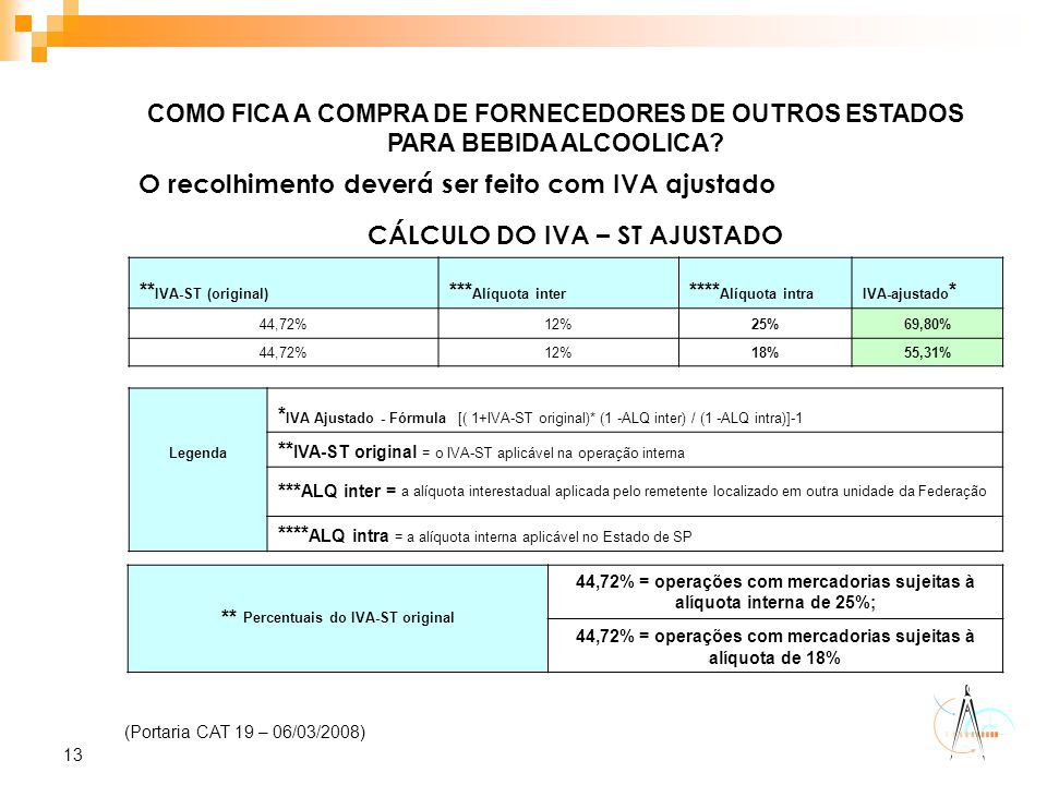 CÁLCULO DO IVA – ST AJUSTADO