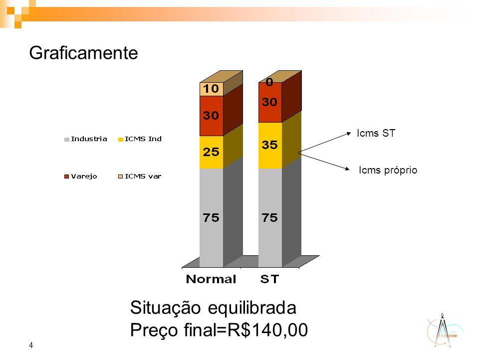 Situação equilibrada Preço final=R$140,00