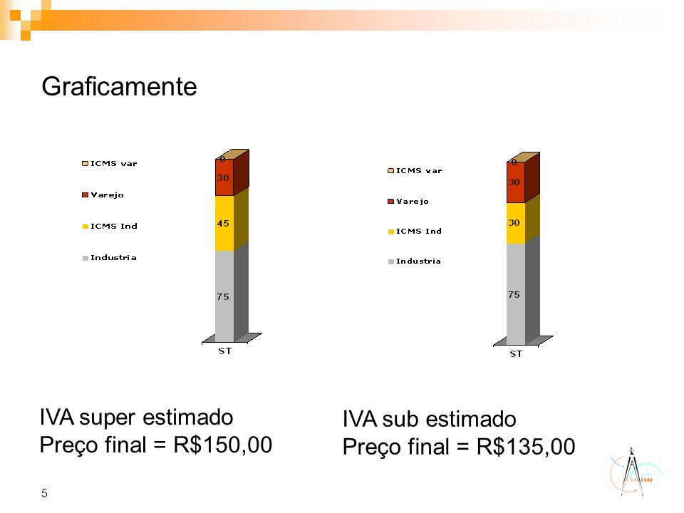Graficamente IVA super estimado Preço final = R$150,00