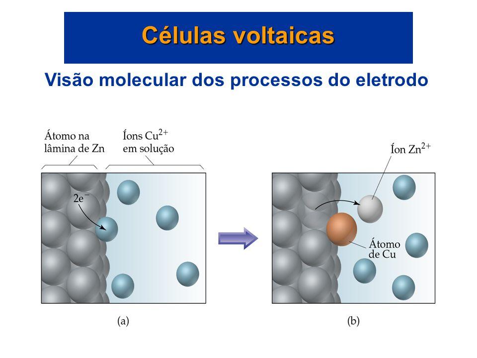 Visão molecular dos processos do eletrodo