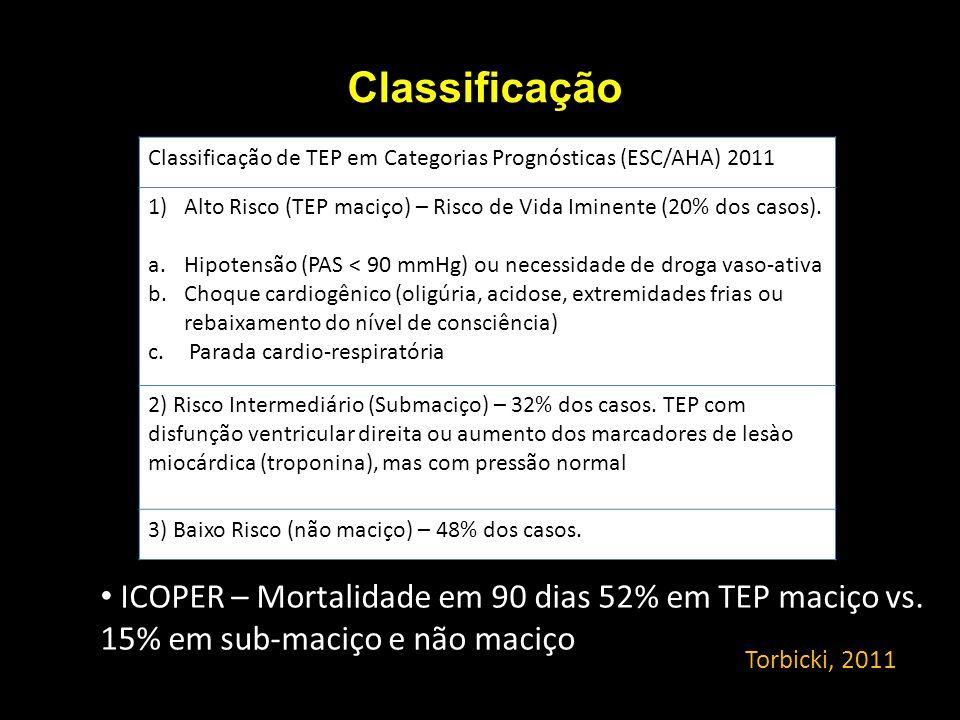 Classificação Classificação de TEP em Categorias Prognósticas (ESC/AHA) 2011. Alto Risco (TEP maciço) – Risco de Vida Iminente (20% dos casos).