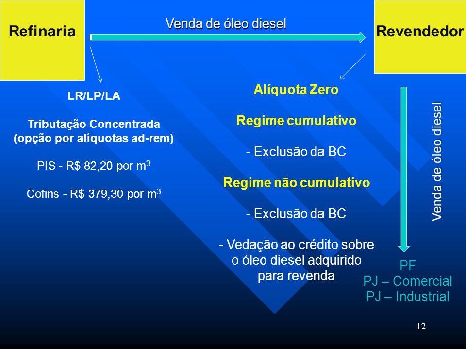 Tributação Concentrada (opção por alíquotas ad-rem)