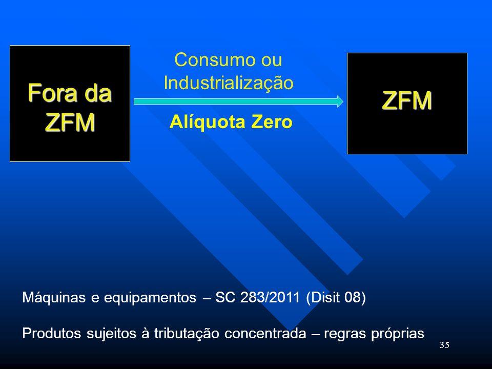 Fora da ZFM ZFM Consumo ou Industrialização Alíquota Zero