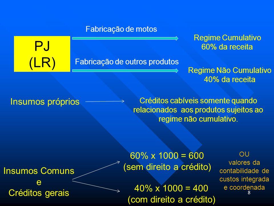 PJ (LR) Insumos próprios 60% x 1000 = 600 (sem direito a crédito)