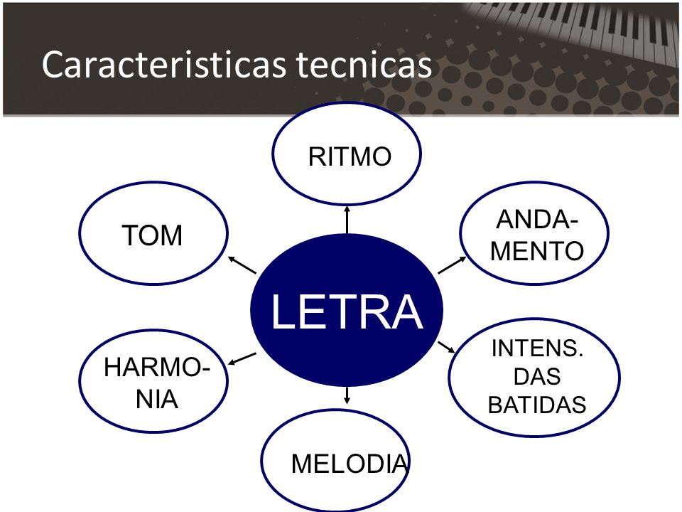 LETRA Caracteristicas tecnicas TOM RITMO ANDA-MENTO HARMO-NIA MELODIA