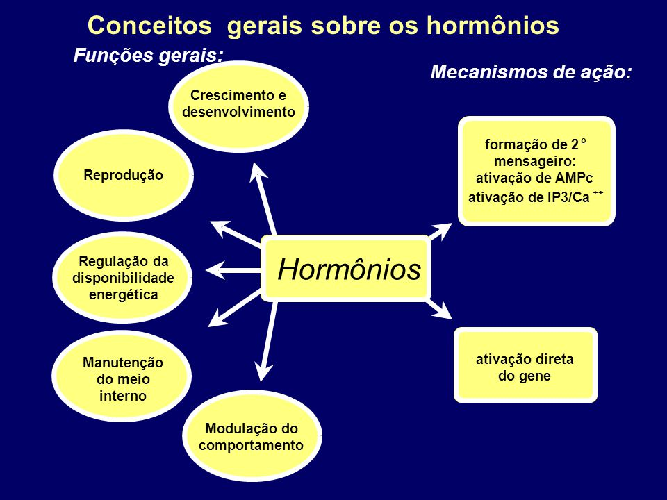 Hormônios Conceitos gerais sobre os hormônios Funções gerais: