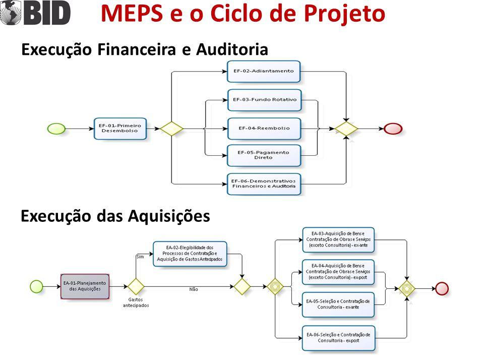 MEPS e o Ciclo de Projeto
