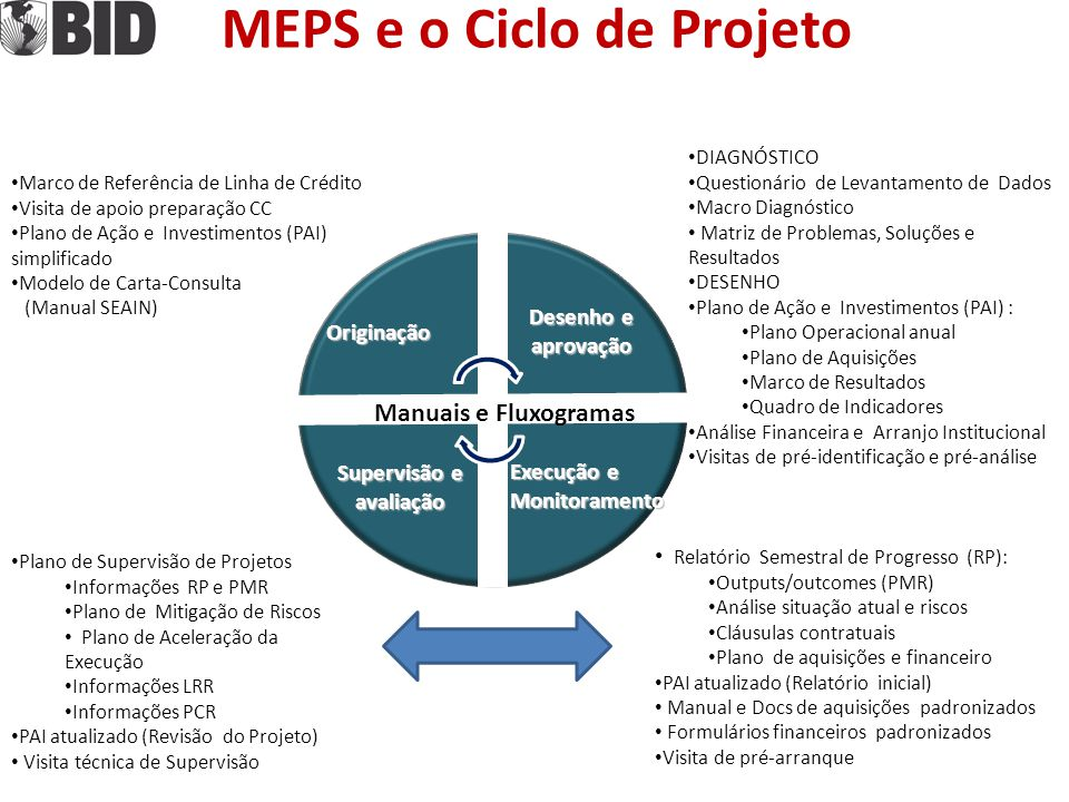 MEPS e o Ciclo de Projeto Supervisão e avaliação