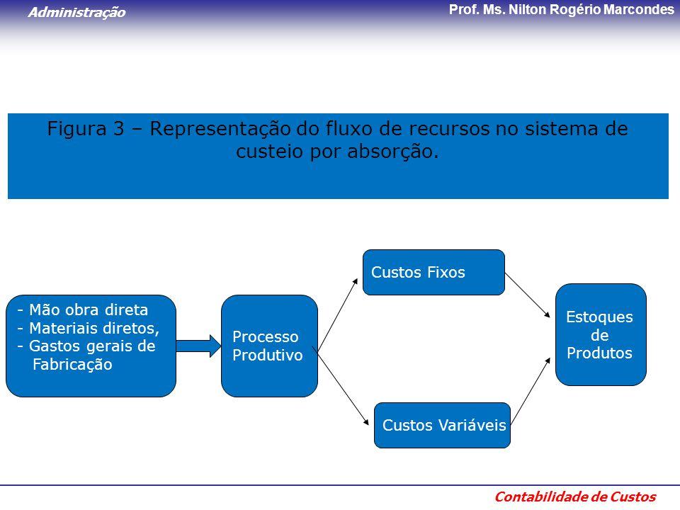 Figura 3 – Representação do fluxo de recursos no sistema de custeio por absorção.