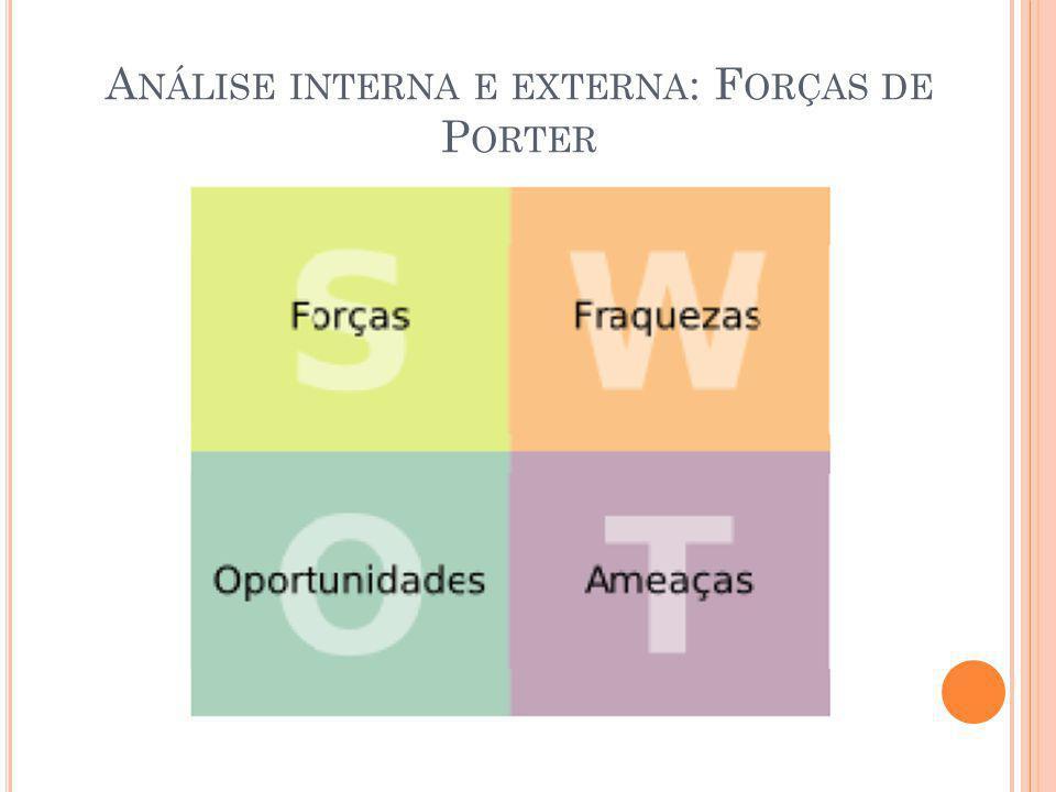 Análise interna e externa: Forças de Porter