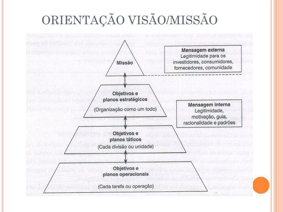 ORIENTAÇÃO VISÃO/MISSÃO
