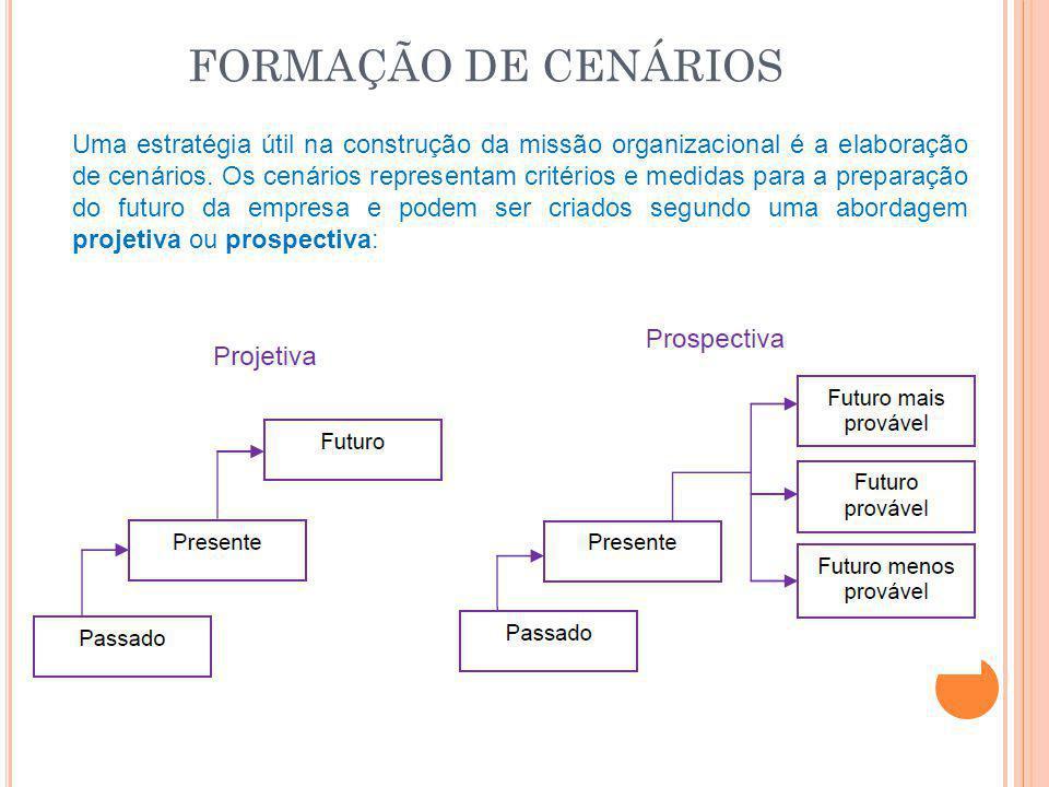 FORMAÇÃO DE CENÁRIOS