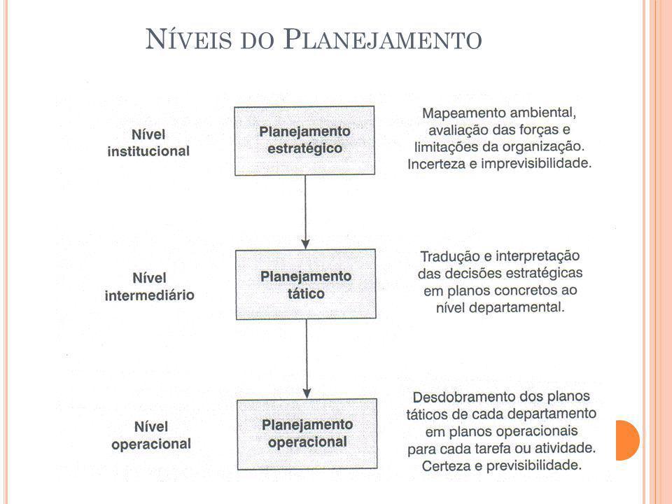 Níveis do Planejamento