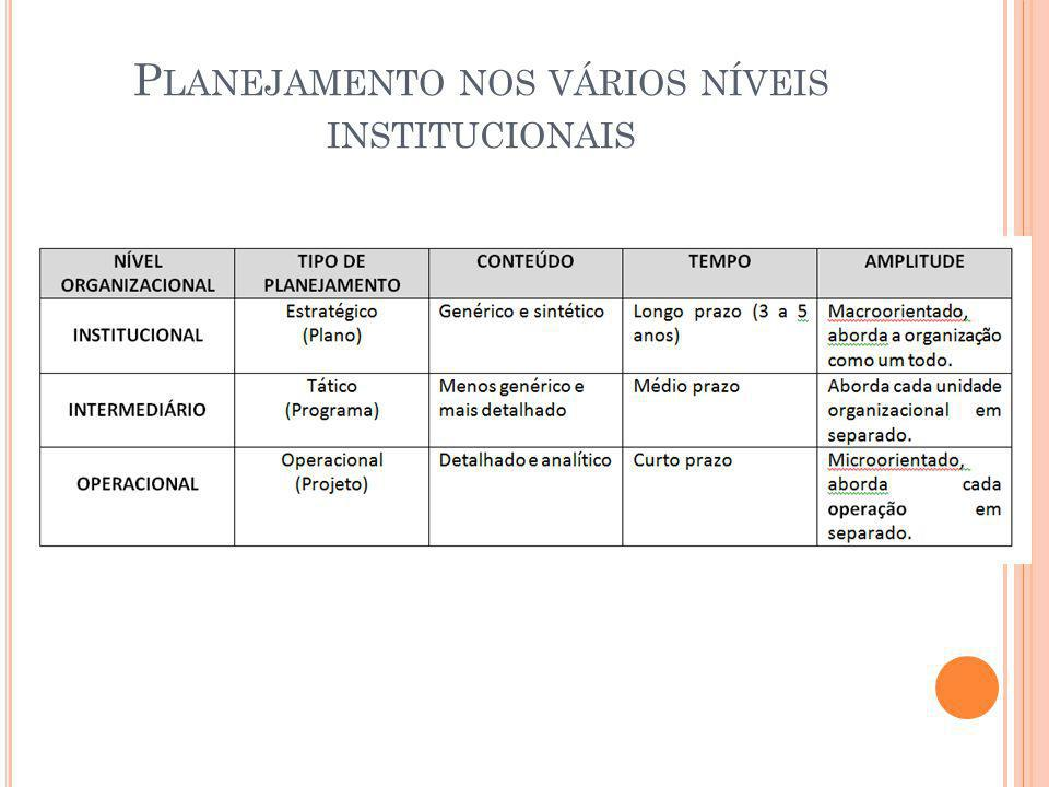 Planejamento nos vários níveis institucionais
