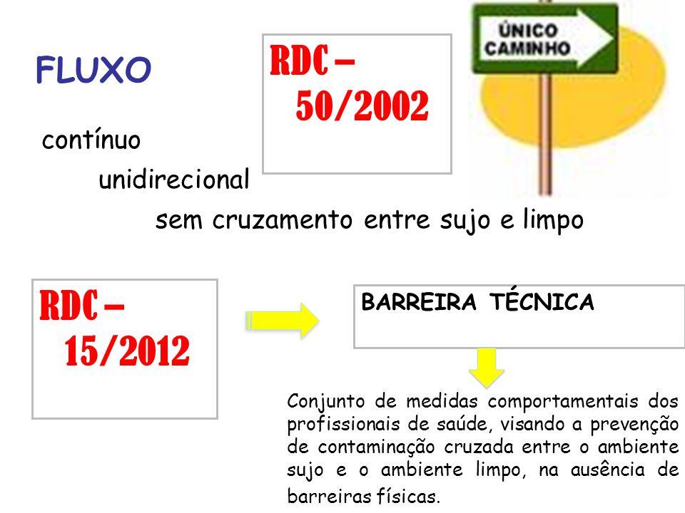 RDC – 50/2002 RDC – 15/2012 FLUXO contínuo unidirecional