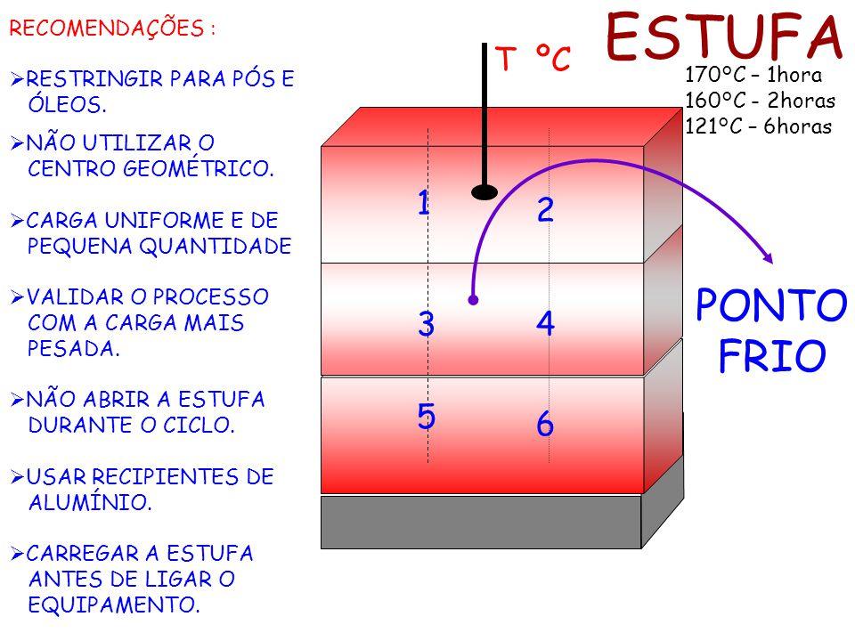 ESTUFA PONTO FRIO T ºC 1 2 3 4 5 6 RECOMENDAÇÕES :