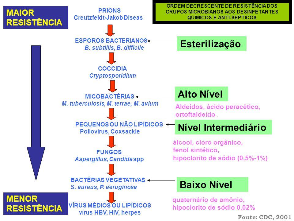 Esterilização Alto Nível Nível Intermediário Baixo Nível