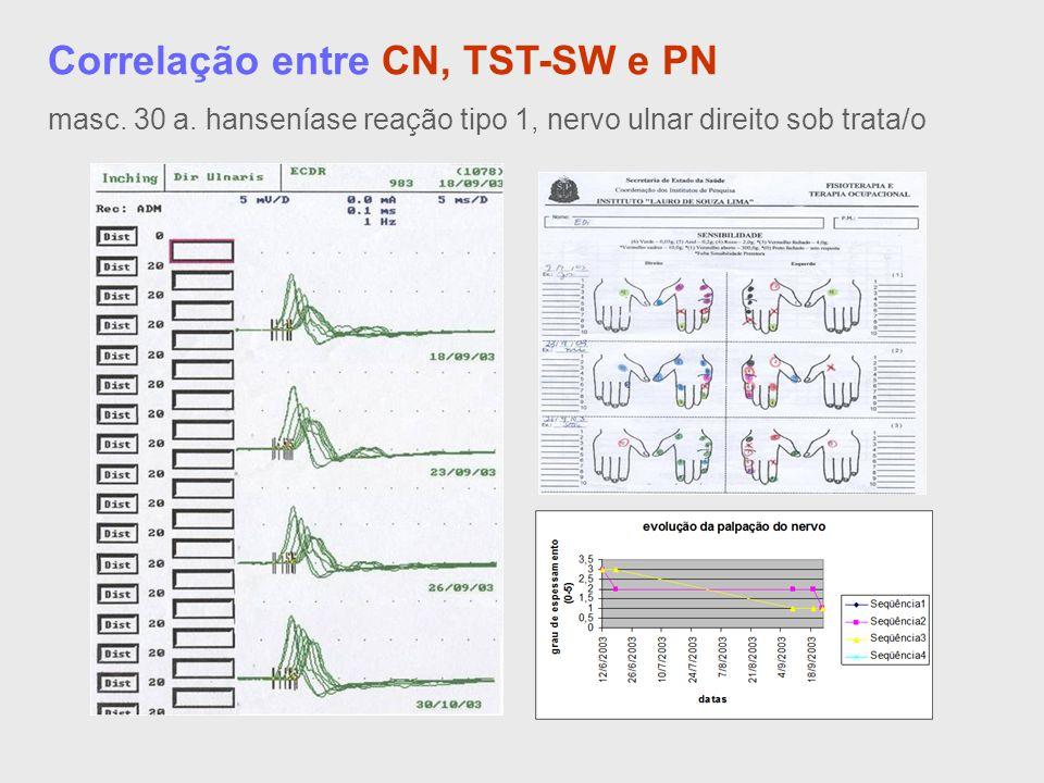 Correlação entre CN, TST-SW e PN