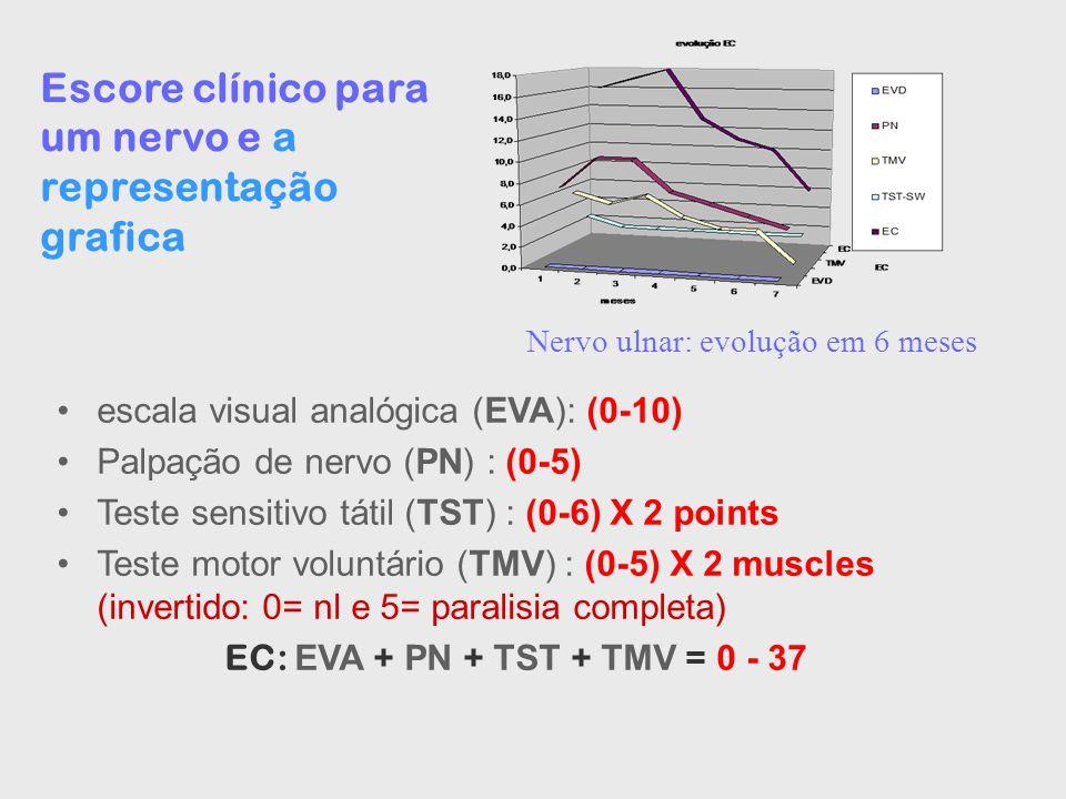 Escore clínico para um nervo e a representação grafica