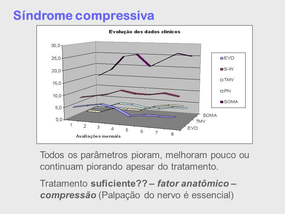 Síndrome compressiva Todos os parâmetros pioram, melhoram pouco ou continuam piorando apesar do tratamento.