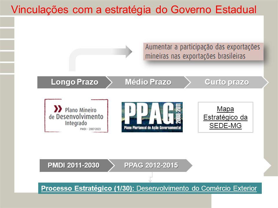 Vinculações com a estratégia do Governo Estadual