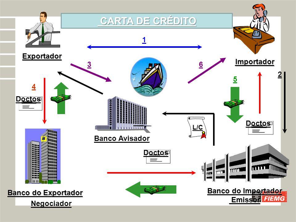 CARTA DE CRÉDITO 1 Exportador Importador 3 6 2 5 4 Doctos Doctos