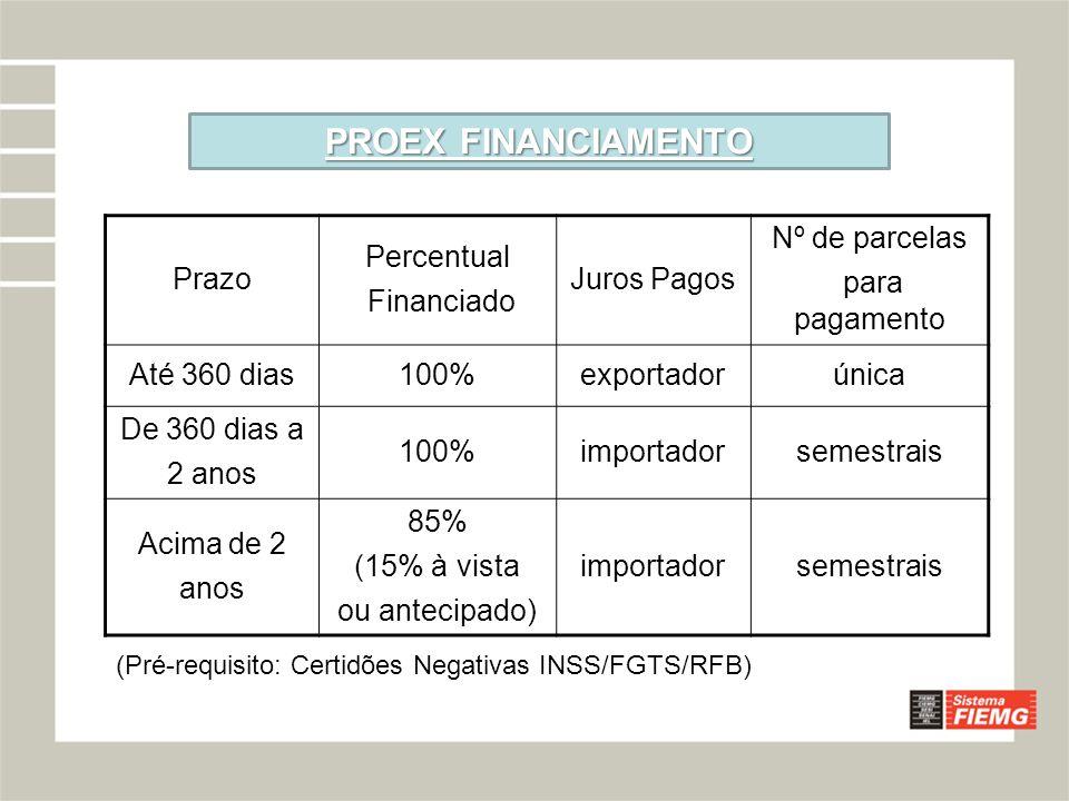 PROEX FINANCIAMENTO Prazo Percentual Financiado Juros Pagos