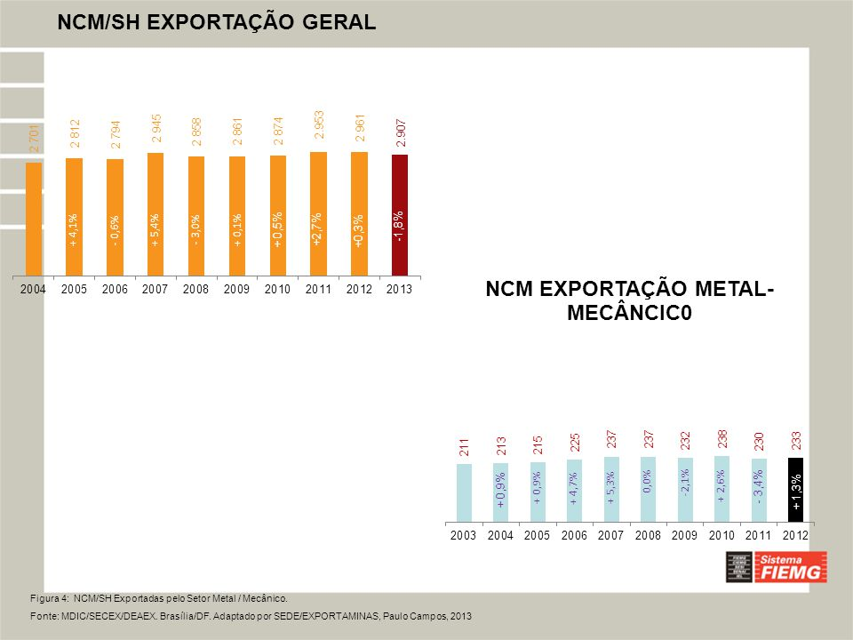 Figura 4: NCM/SH Exportadas pelo Setor Metal / Mecânico.
