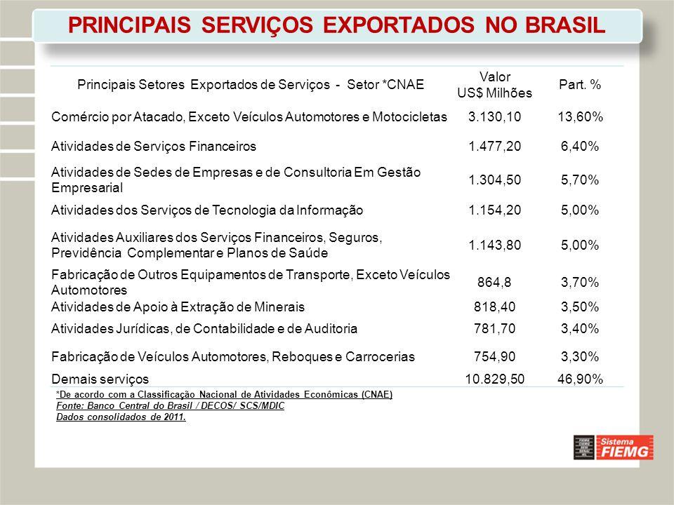 PRINCIPAIS SERVIÇOS EXPORTADOS NO BRASIL