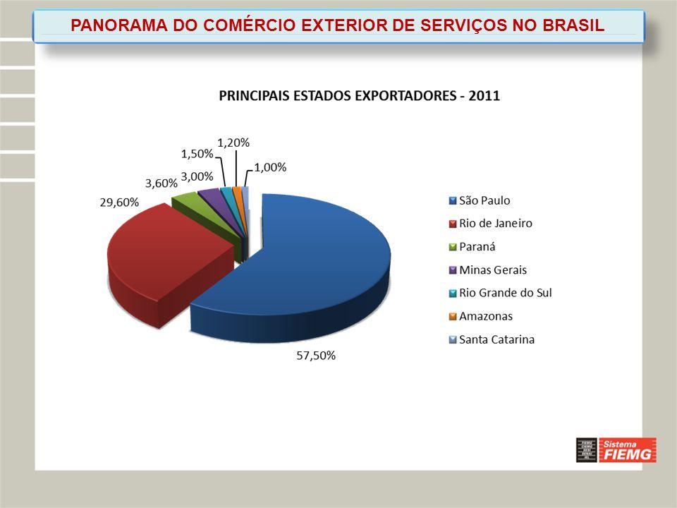 PANORAMA DO COMÉRCIO EXTERIOR DE SERVIÇOS NO BRASIL