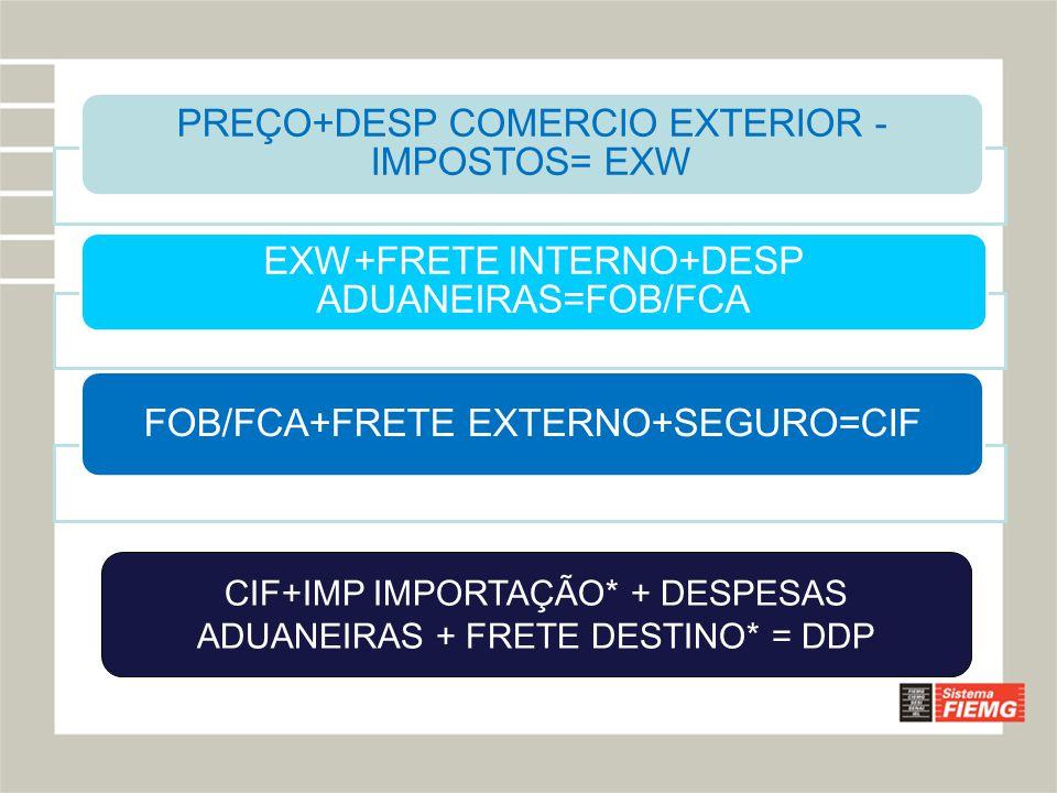 PREÇO+DESP COMERCIO EXTERIOR -IMPOSTOS= EXW