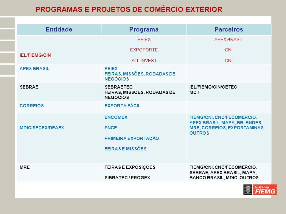 PROGRAMAS E PROJETOS DE COMÉRCIO EXTERIOR