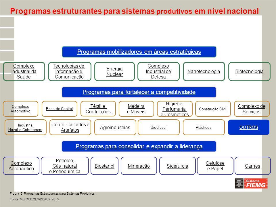 Programas estruturantes para sistemas produtivos em nível nacional