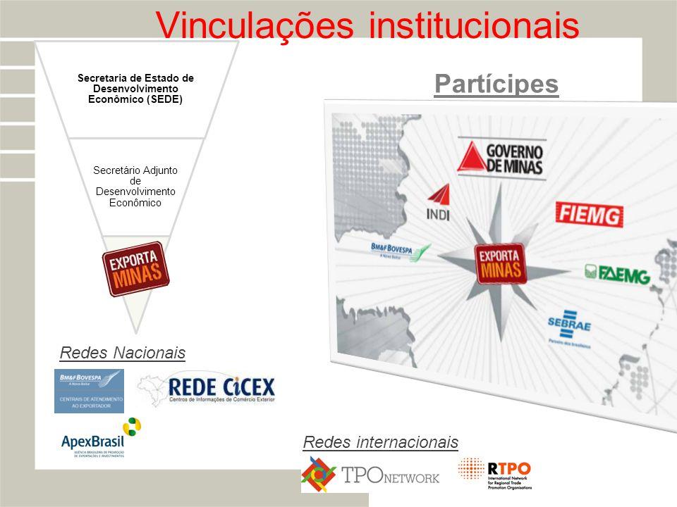 Vinculações institucionais