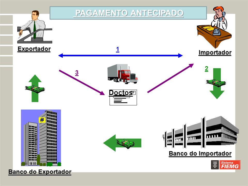 PAGAMENTO ANTECIPADO Doctos Importador Exportador 1 2 3
