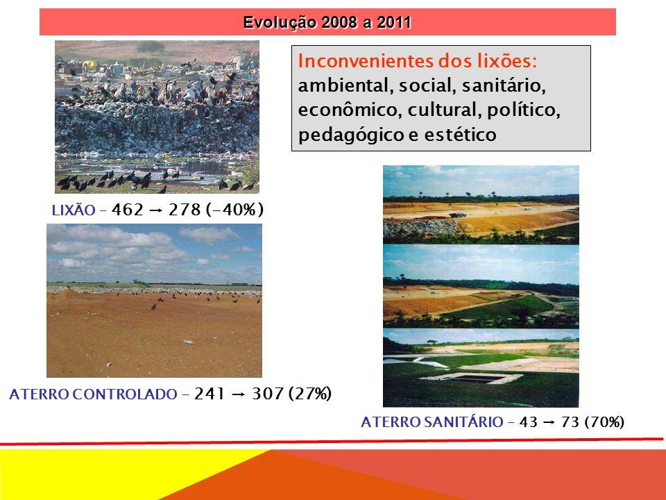 ATERRO SANITÁRIO – 43 → 73 (70%)